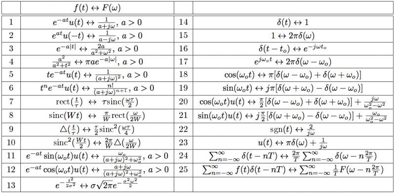 Wiki signal processing fourier transform weber 39 s wiki - Table of fourier transform ...