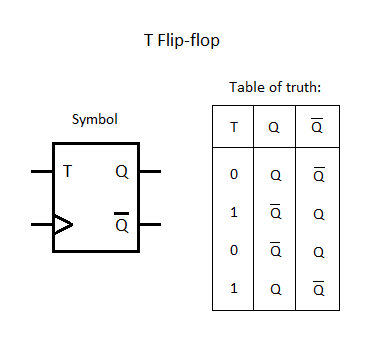 Wiki Logic_design Flip Flops [weber's Wiki] D Flip Flop Counter T Flip Flop Pdf Adder Logic Diagram At IT-Energia.com